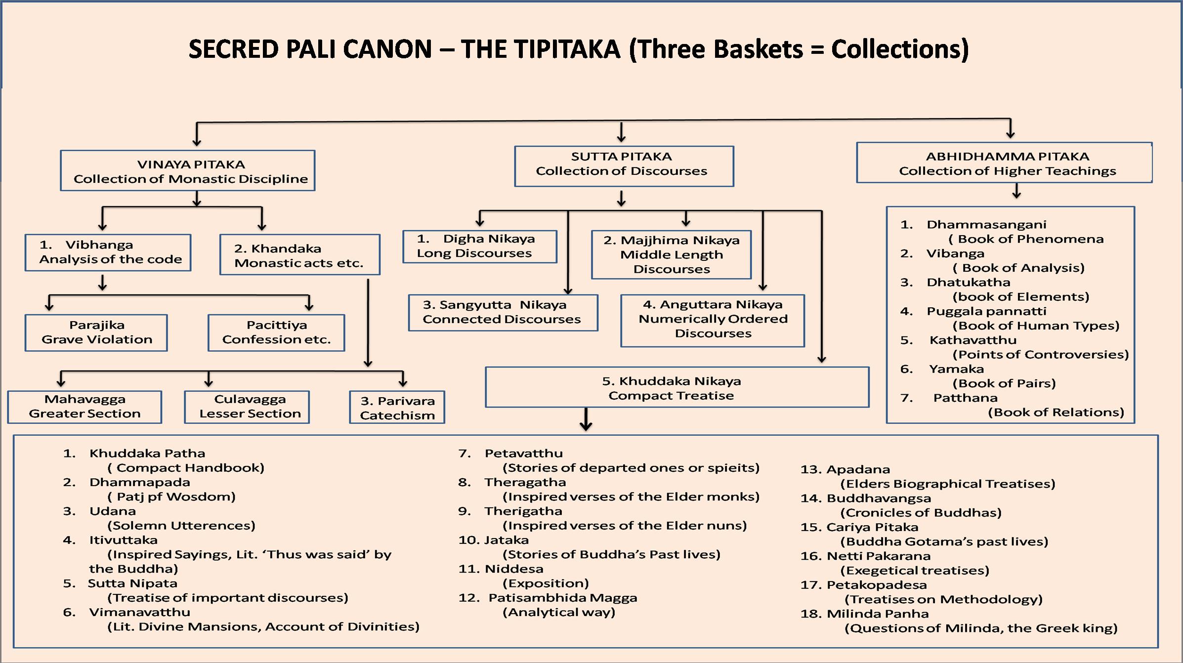 now final sutta chart